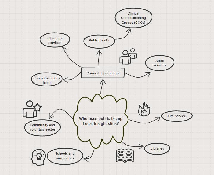 public-sites-mindmap
