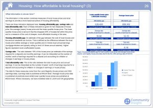 How Affordable is Local Housing