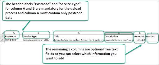 An example of how data must be formatted in a CSV for it to be uploaded to Local Insight.