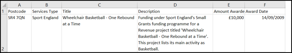 Image caption: In this example the grant data has been categorised (using the service type column) by the name of the funding organisation.