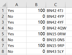 Shows three columns in an Excel spreadsheet displaying survey data, numerical data and postcodes